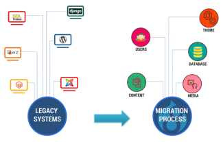 migration from 3rd party